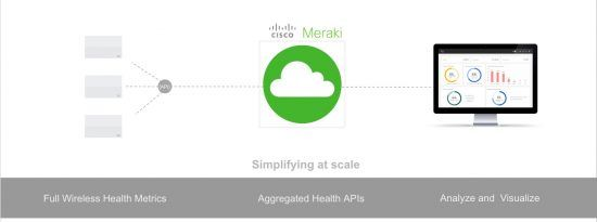 Meraki Wireless Health Apis Make Network Assurance Easier