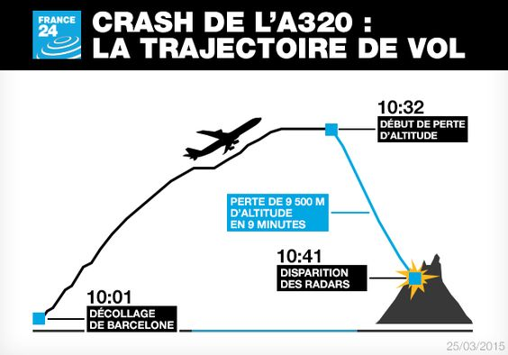 http://scd.france24.com/fr/files_fr/element_multimedia/image/trajectoire-vol-a320-F24-FR.jpg