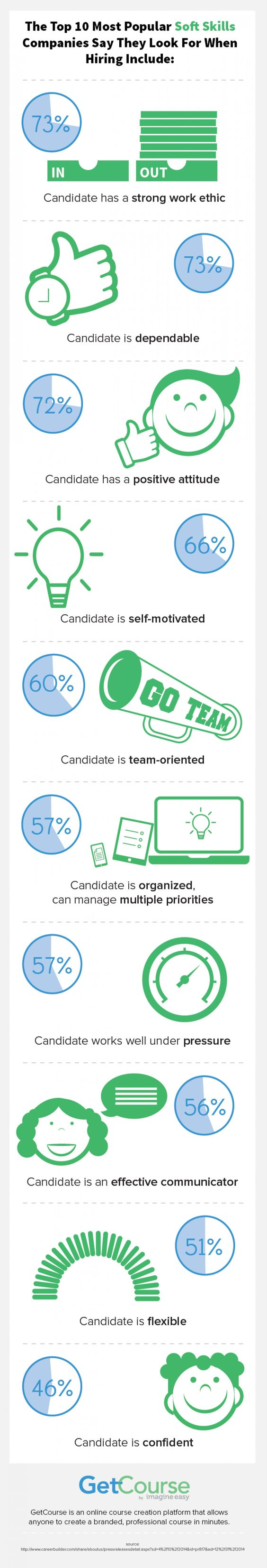 the top 10 most popular soft skills companies say they look for the top 10 most popular soft skills companies say they look for when hiring include infographic