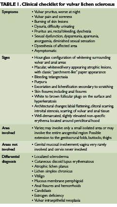 Vulva lichen sclerosus Lichen Sclerosus