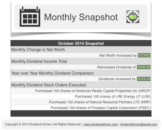 Dividend Driven   October 2014 Snapshot