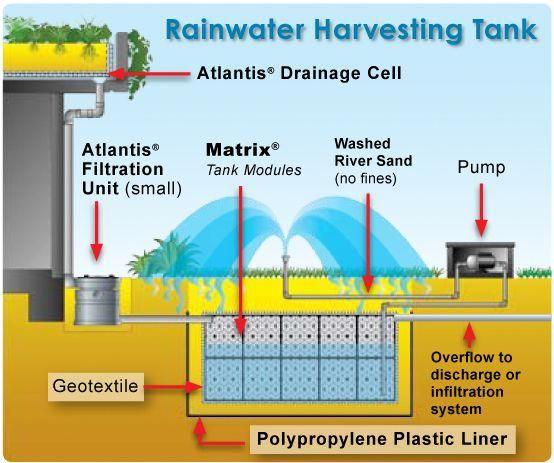 Rainwater Harvesting Tank Total Survival Rain Water Collection