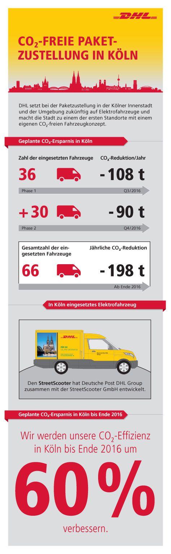 Deutsche Post DHL Group startet leise und saubere Paketzustellung in Köln - http://aaja.de/2cMRwfX