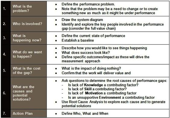 Performance Consulting Process Performance Consulting - performance plan