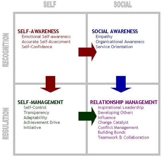 Daniel Goleman's Emotional Intelligence. #500_11_Wyne_J.  #Wk11_Emotional_Intelligence.