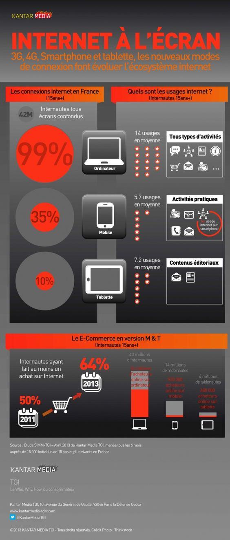 Infographie | 3 écrans sinon rien !  Kantar Media s'est penché sur les usages web des Français à 3 écrans : ordinateur, téléphone mobile et tablette. 99% des internautes de 15 ans et plus se connectent aujourd'hui à Internet via un ordinateur, 35% via un smartphone et 10% via une tablette.