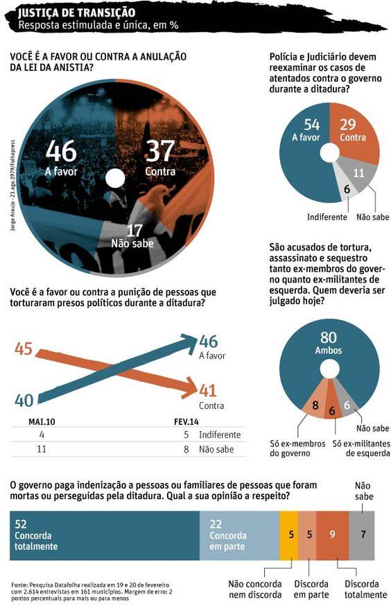 Maior parte da população quer anular Lei da Anistia, aponta Datafolha.