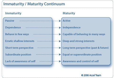Chris Argyris Immaturity Maturity Continiuum  Engage Or Enrage