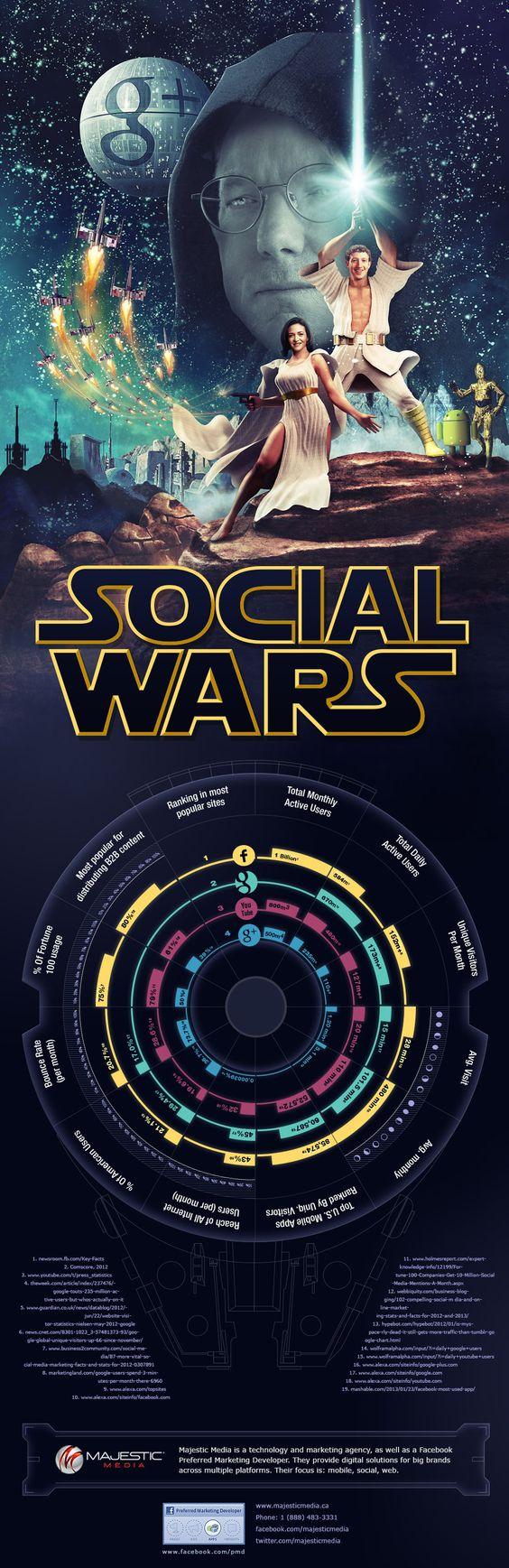 La guerra de las Galaxias del Social Media #infografia #infographic #socialmedia