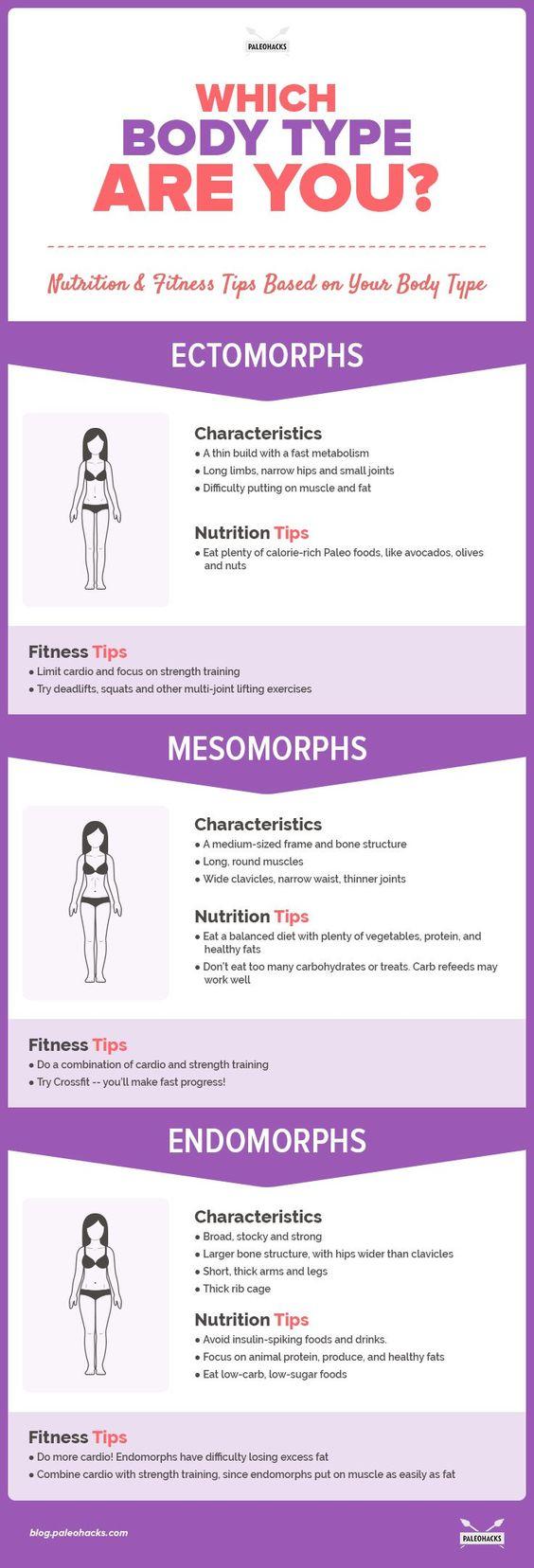 body-type-infog2:
