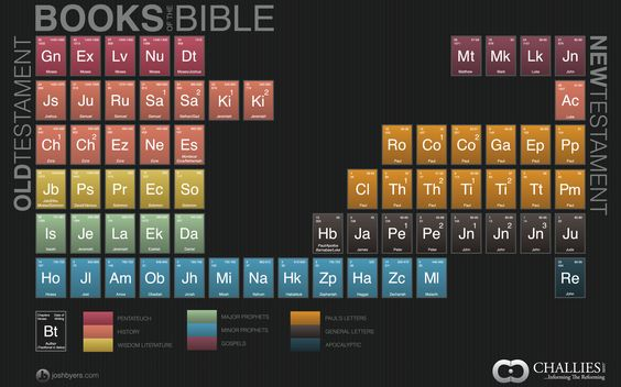 the periodic books of the bible.