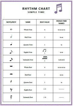 Music: #Rhythm Chart. Excellent reference sheet for #music students.....or laminate and place on the wall of your music room!    ♫  Click through for your FREE !DOWNLOAD!!