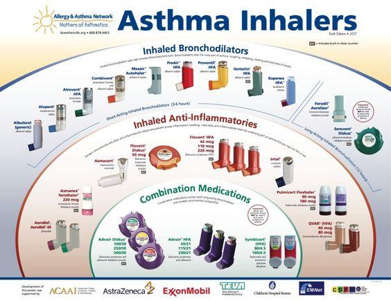 16 melhores imagens de Asthma Poster Board Presentation no ...