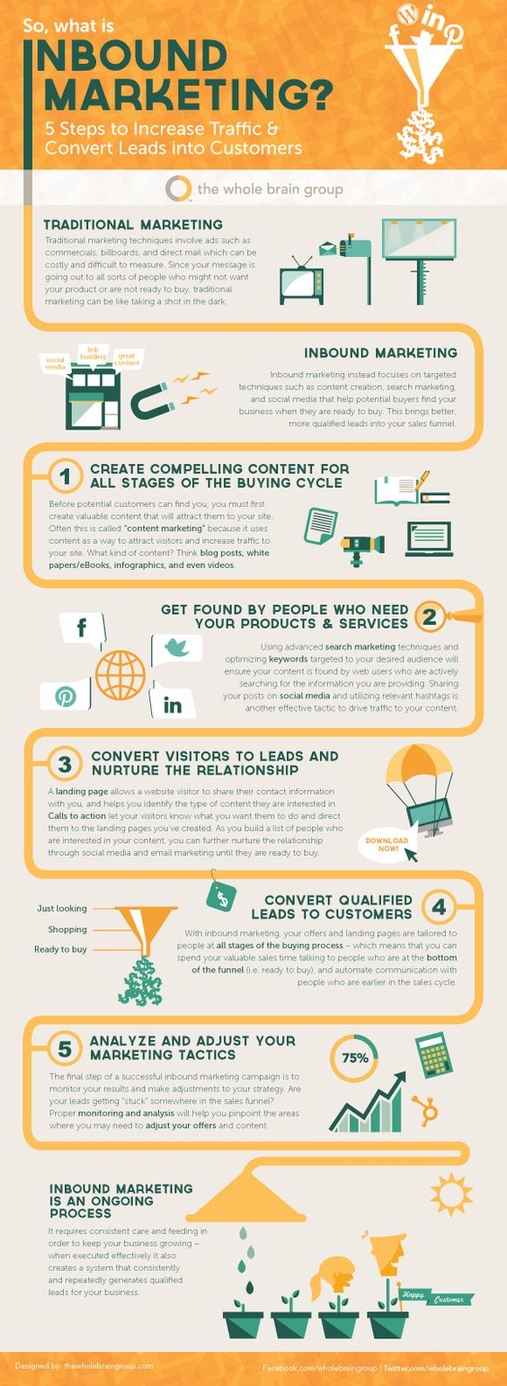 Inbound Marketing Infographic: 5 Steps to Increase Traffic and Convert Leads
