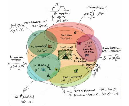 27 Awesome cognitive map architecture images
