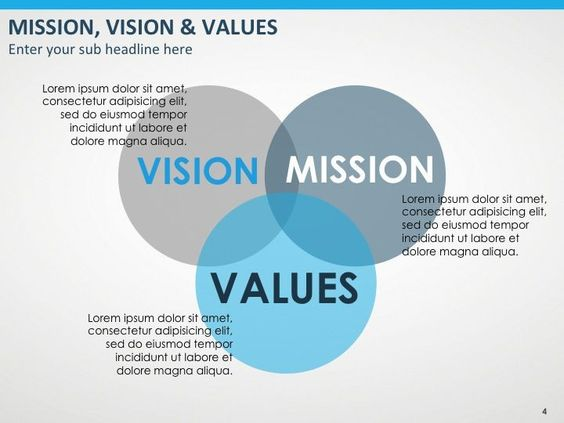 Value of Mission Statements: Comparrison of Whitbread and Headwater