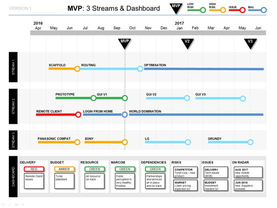 Show clear workstream delivery plans, MVP and milestones with this - disaster recovery plan template