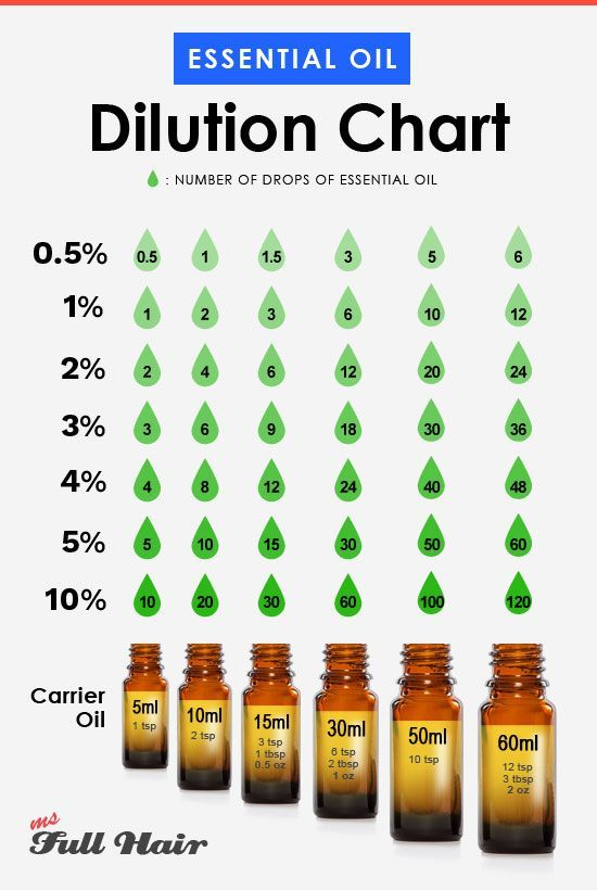 How To Dilute Essential Oil To Carrier Oil Essential Oil Dilution Ratio Chart Diluting Essential Oils Essential Oils For Hair Essential Oil Dilution Chart