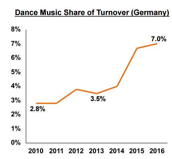 EDM consumo alemania
