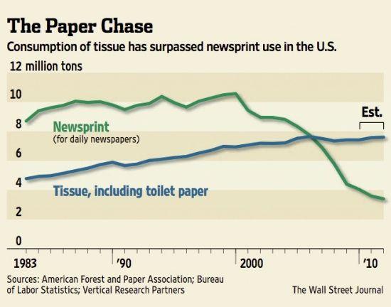 Let's ban toilet paper. (We know, it sounds gross!)