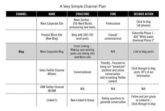 Canal de marketing digital básico.