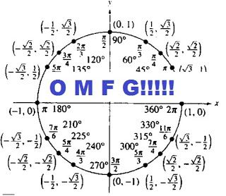 how to draw a unit circle