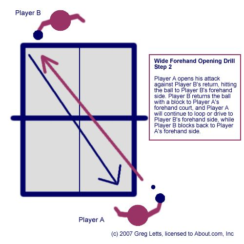 Simple Drills For Table Tennis Ping Pong In 2020 Drill Pong