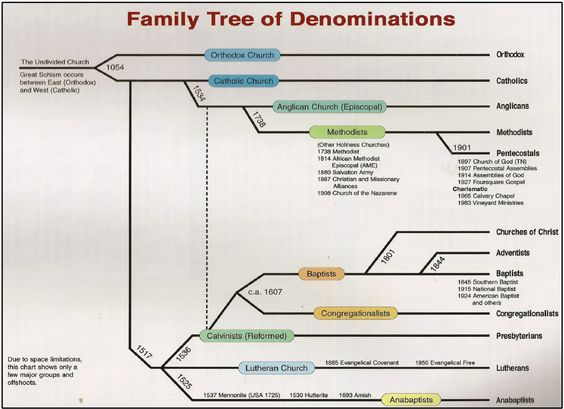 What are some differences between Protestant (Christian) denominations?