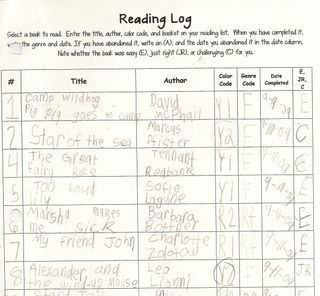 Includes if the book was E (easy), JR (just right), or C (challenging) after they have finished reading it. Scholastic