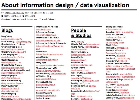 Francesco Franchi just updated his list of resources about data - design document