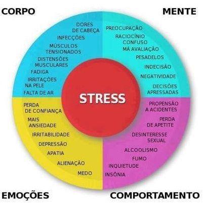 O Lado de Cá: Avalie se você está com STRESS