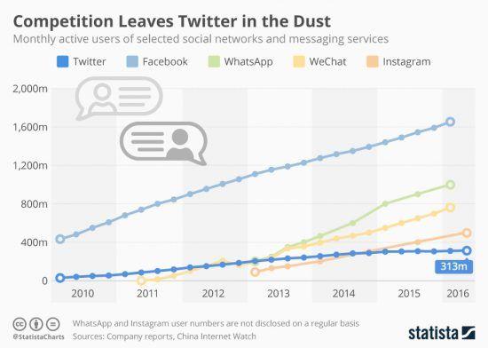 Каква је будућност #Twitter-а и колико ви користите ову друштвену мрежу у последње време: