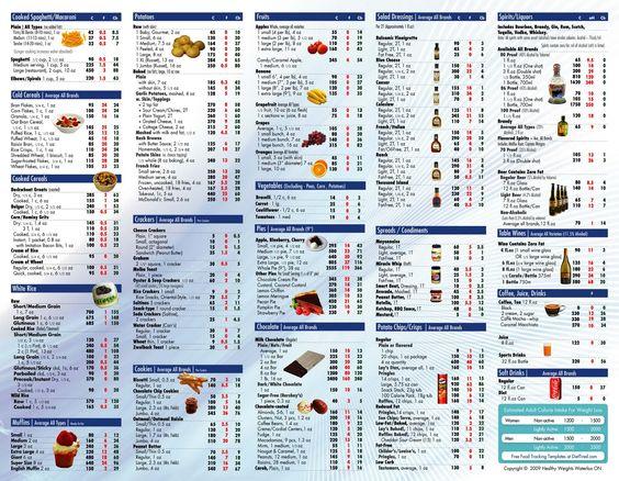 Calories Common Foods Chart Printable Foodfash