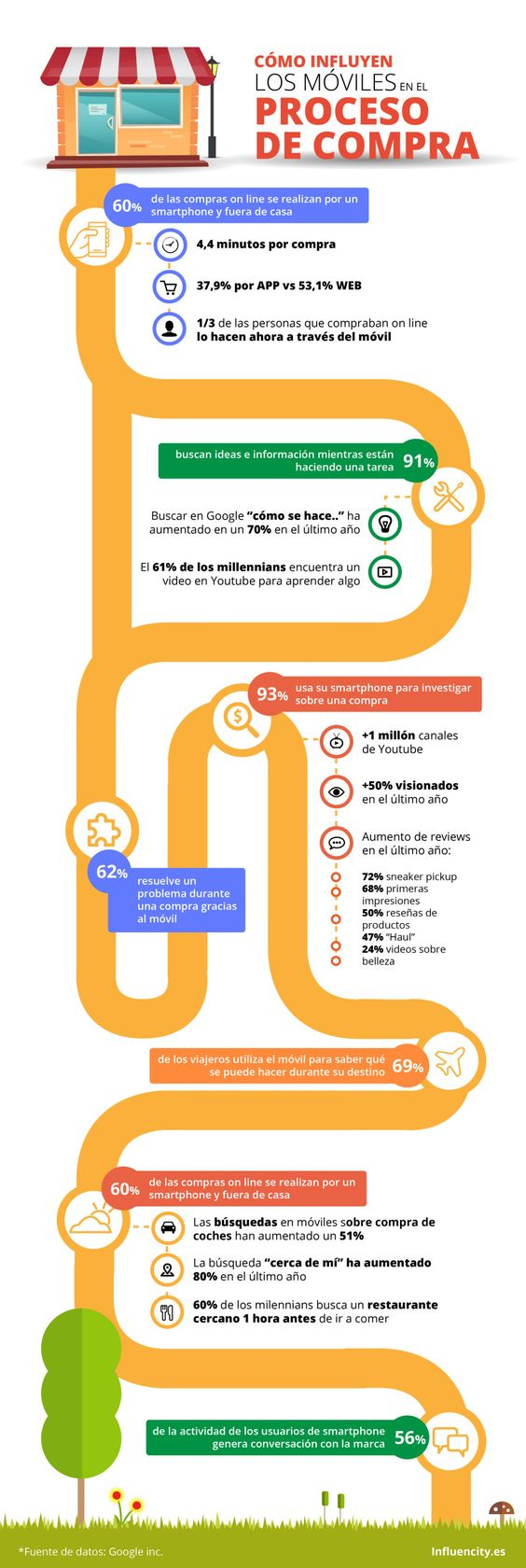 Cómo influyen los móviles en el proceso de compra #infografia #infographic #marketing