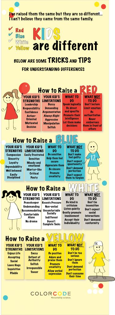 Kids are different- raise kids based on personality types!: