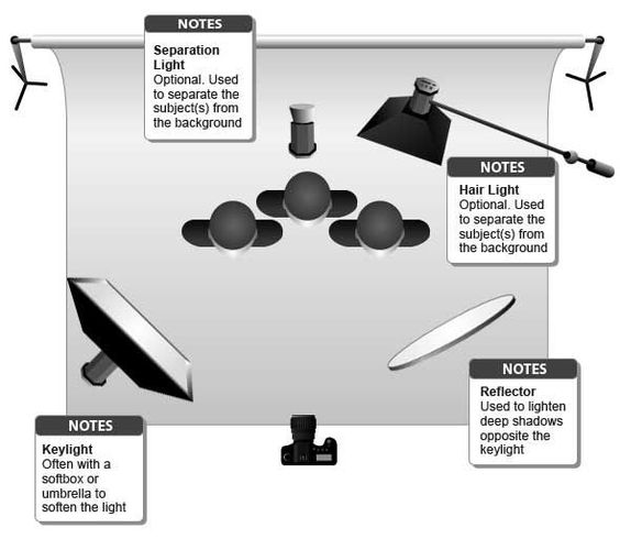 basic group lighting setup diagram photo ideas. Black Bedroom Furniture Sets. Home Design Ideas