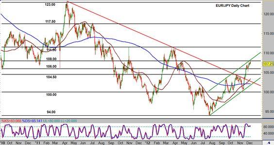 06/12 Euro vs Japanese Yen Retreats from Resistance within Strong Bullish Trend #EURJPY