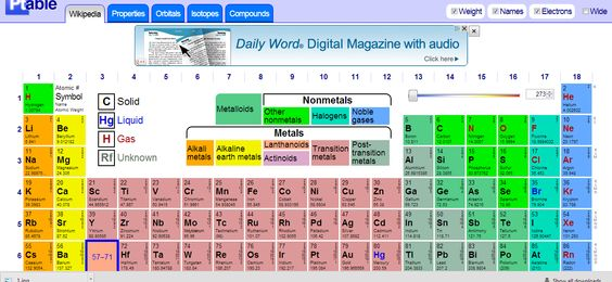 Pt dynamic periodic table interactive science literacy for Ptable electron