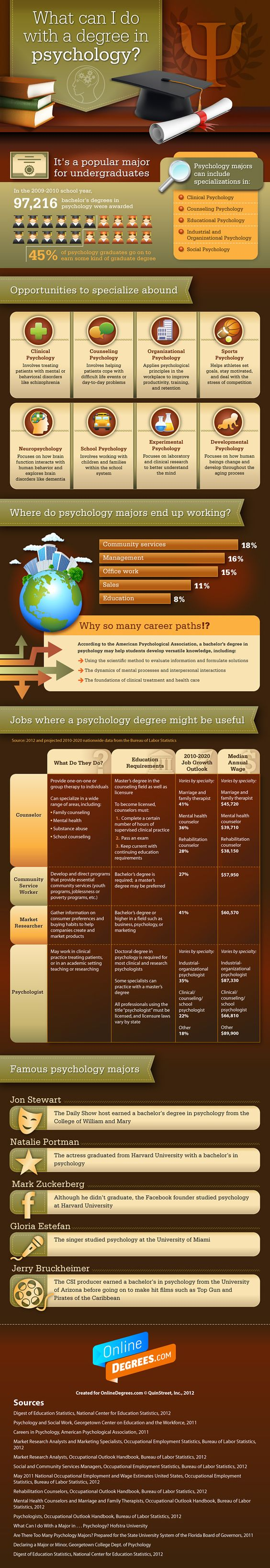 Is it better to major in math or psychology?