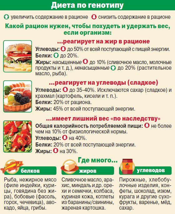 от каких продуктов отказаться чтобы похудеть быстро