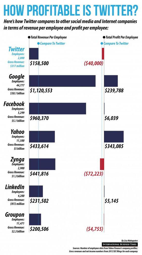 How profitable is Twitter? #infografia #infographic #socialmedia