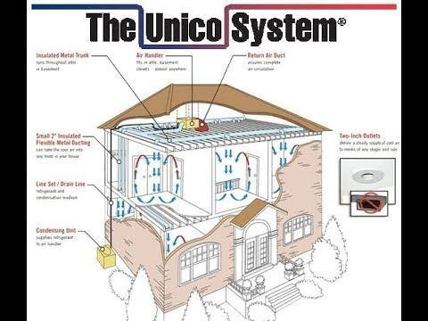 The Unico System High Static Air Conditioning Https Youtube