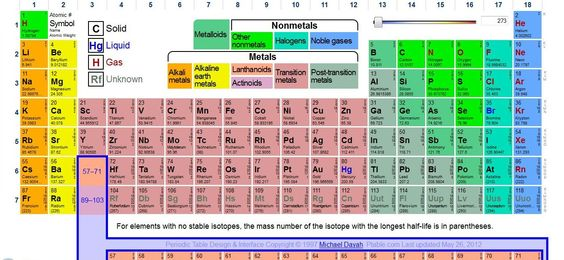 Interact with the periodic table of elements the safe way for Ptable periodic table