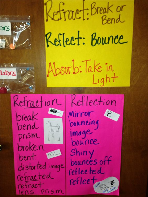 Science Projects for Kids: Reflection and Refraction