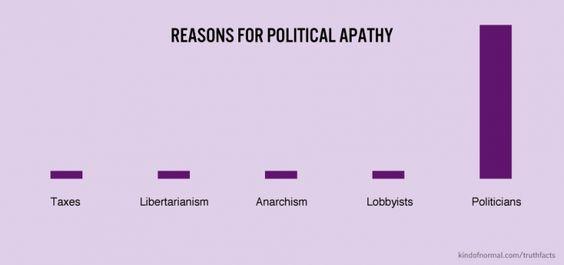 Political apathy