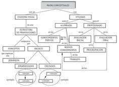 ¿Cómo trabajar con mapas conceptuales? | Blog de educación | SMConectados