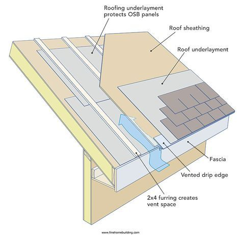 Pin By 525563777955 On Timber Framing Roof Insulation Roof Construction Roofing