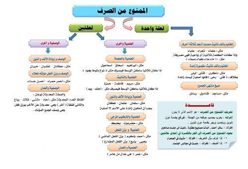 لوحة المعلومات Smart Learning Gateway Learn Arabic Online Learning Arabic Learn Arabic Language