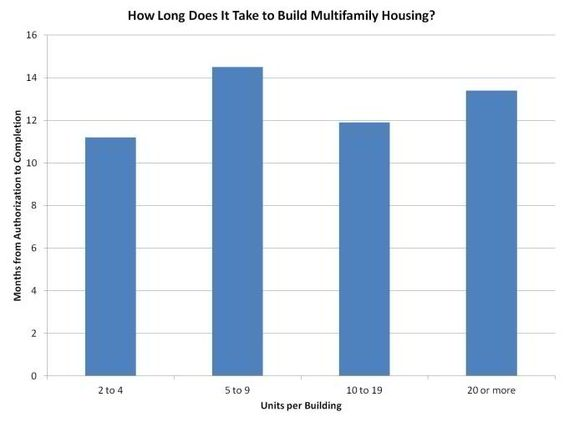 How Long Does It Take To Build Multifamily Housing The