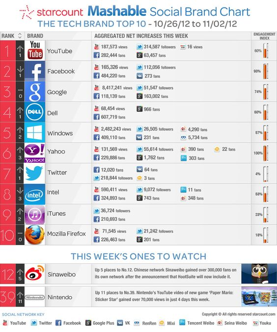 Youtube Tops List of Tech Brands With Highest Social Media Engagement This Week [INFOGRAPHIC]